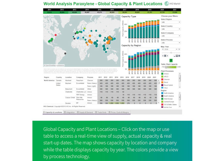 Chemical World Analysis | IHS Markit