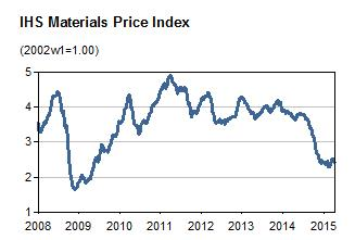 IHS Markit Materials Price Index
